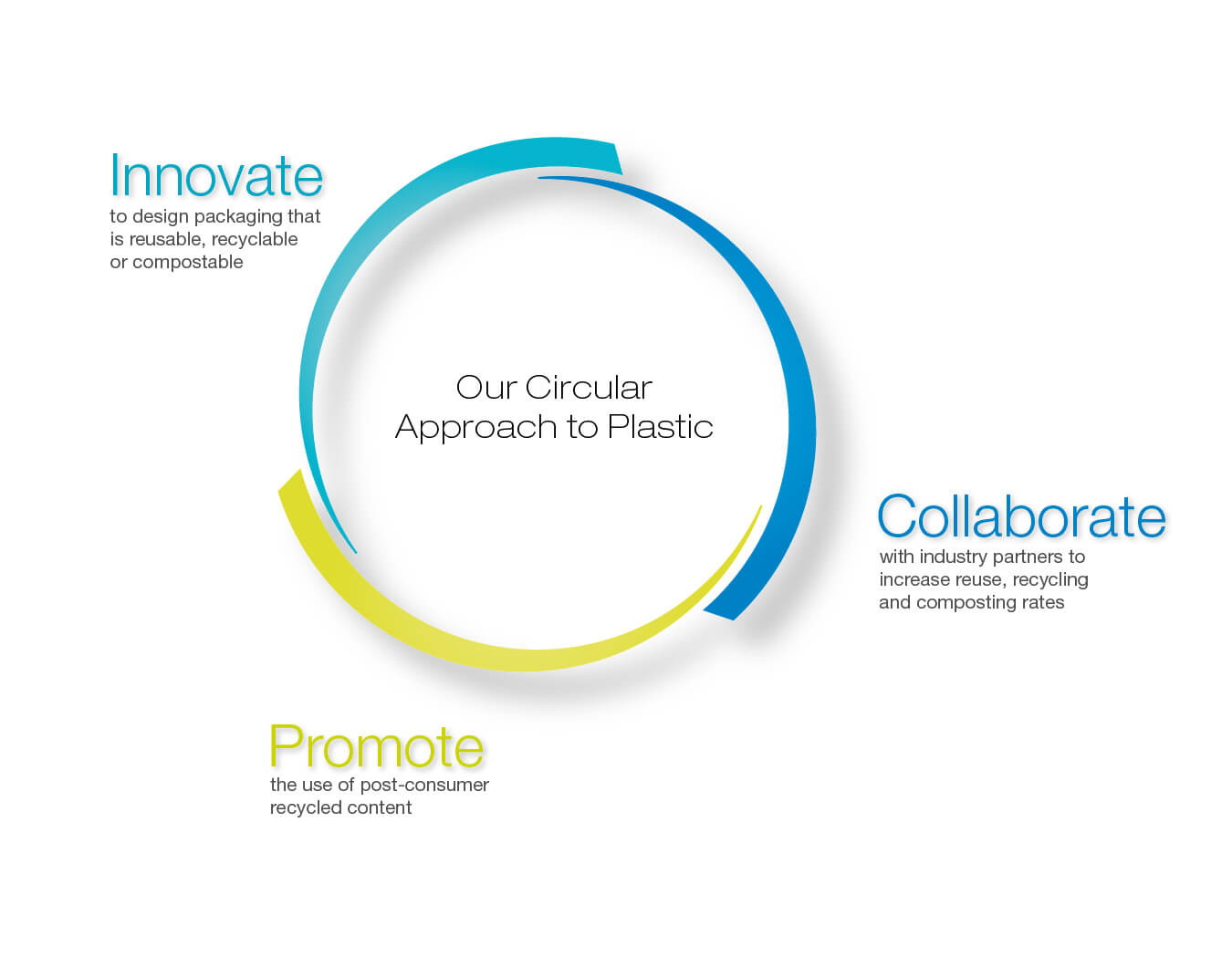 CIRCULAR APPROACH TO PLASTIC